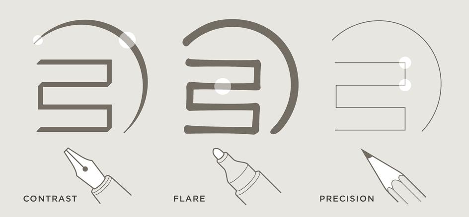 Ideal Sans: Tools